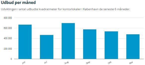 Kontor-kbh giver dig overblik over markedet for kontorlokaler i København.